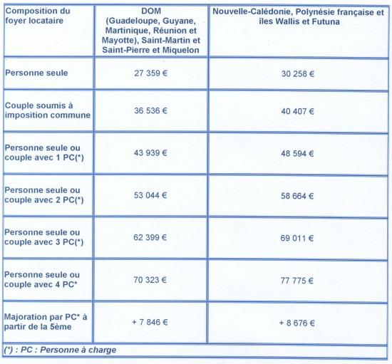 ressources locataires outre mer